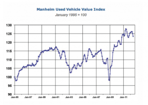 Used Vehicle Values